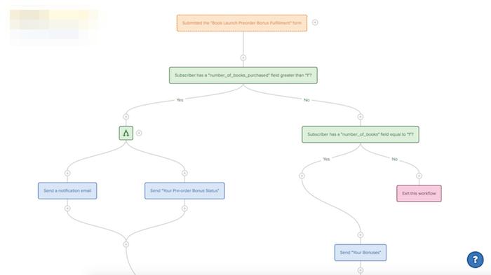 Drip Workflow image | Chad Graue Resources